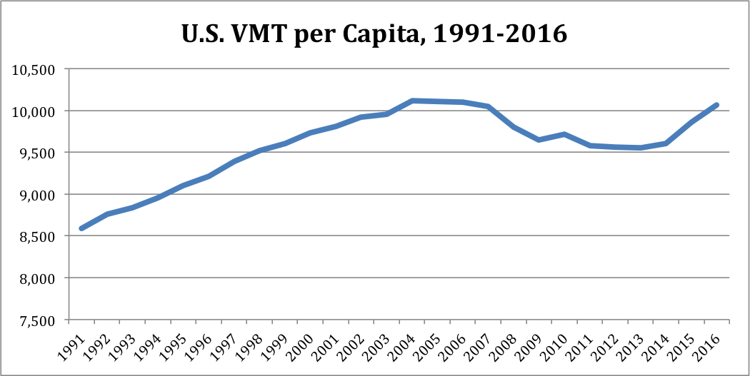 VMT Hits Nominal High, Approaches All-Time Per Capita Mark - The Eno Center for Transportation