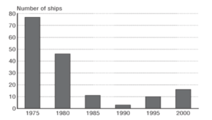 Decline in U S  Shipbuilding Industry: A Cautionary Tale of