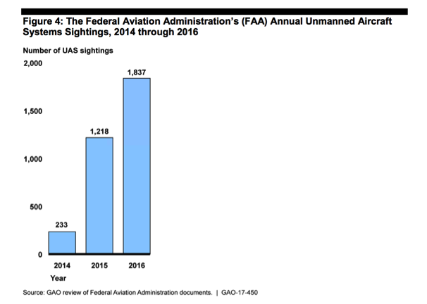 GAO Offers Positive View of NextGen Deployment, Warns About