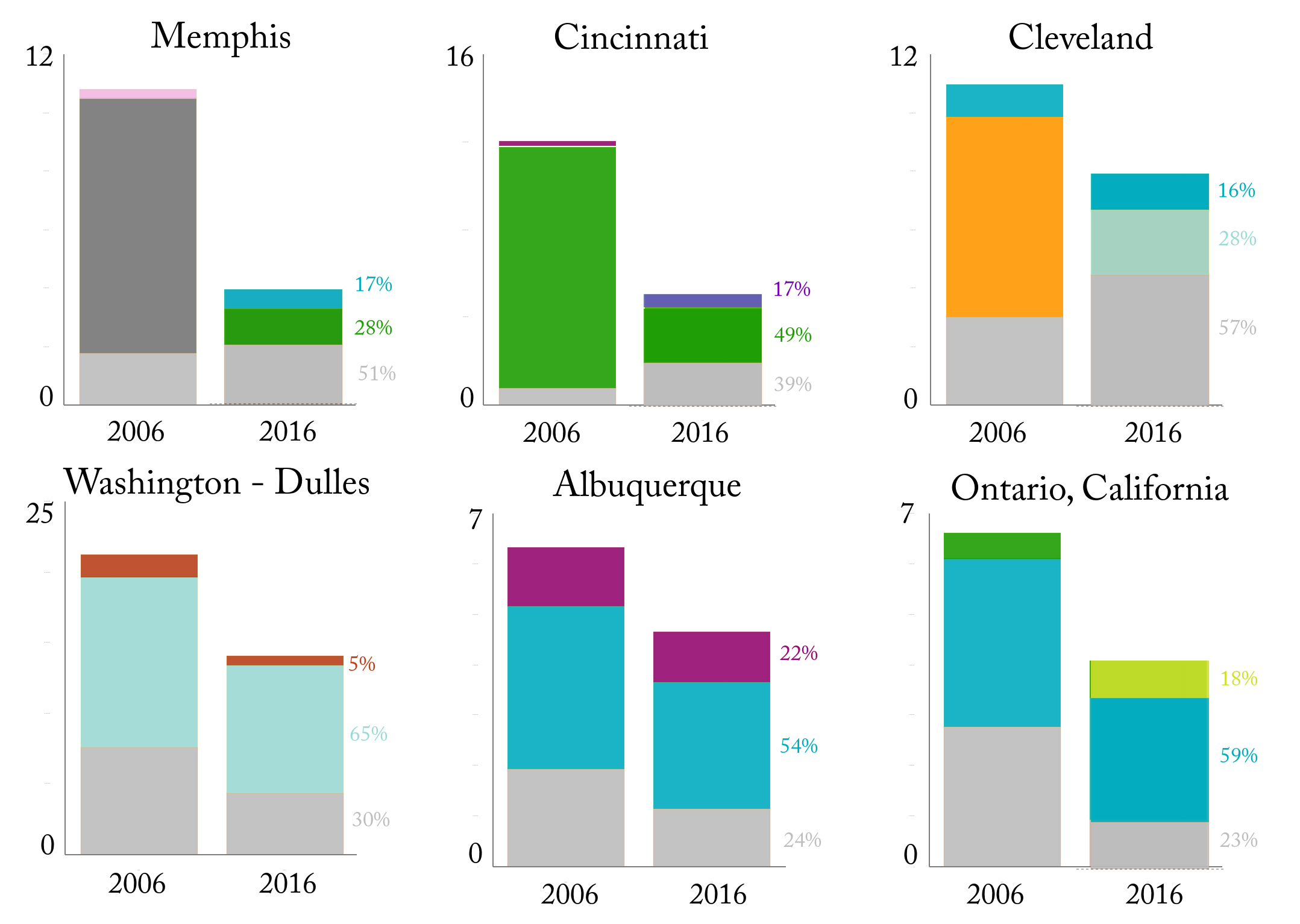 How has air travel in specific metropolitan areas changed for Bureau transportation statistics