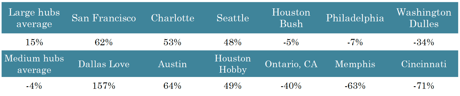 How has air travel in specific metropolitan areas changed in