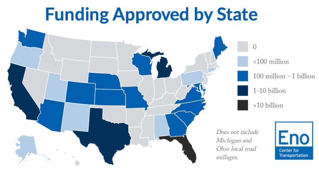 November 27, 2018 - Voters in Florida approved far more funding for transportation at the ballot box this year than voters in any other state, according to Eno's ongoing analysis of the 2018 transportation ballot measures.