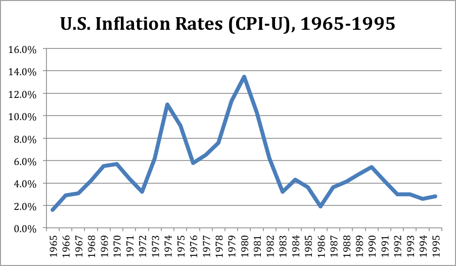 30-year inflation