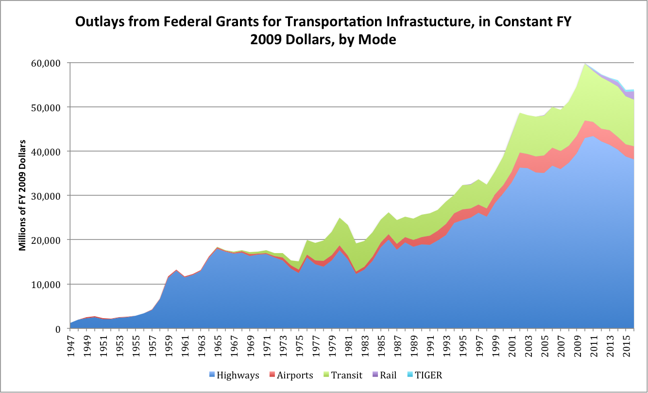 The 70 Year Trend In Federal Infrastructure Spending The Eno